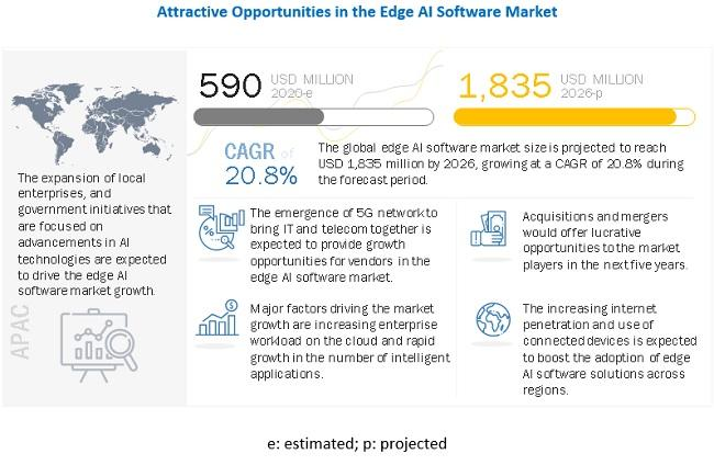 Massive Growth Predicted in The Edge AI Software Market